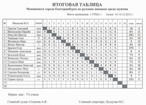 Турнирная таблица чемпионата