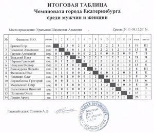 Турнирная таблица чемпионата Екатеринбурга (2013 г.)