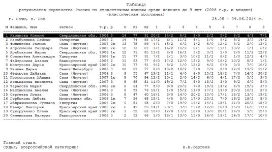 Турнирная таблица первенства России среди девочек до 9 лет
