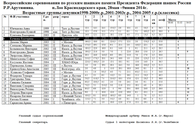 Турнирная таблица Всероссийских соревнований памяти Р.Р. Арутюняна